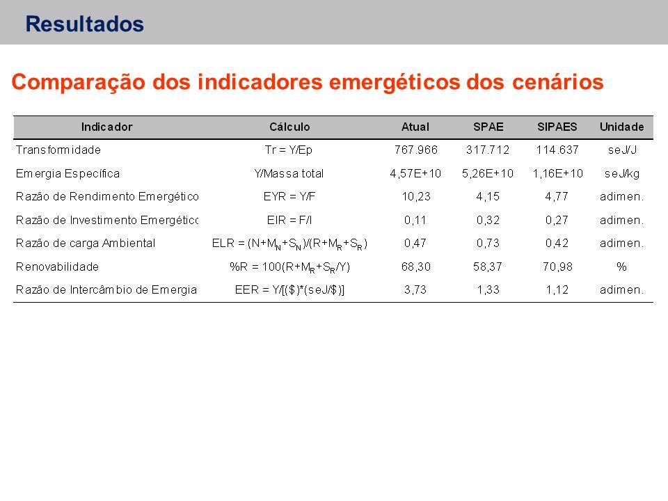 Resultados Comparação dos indicadores emergéticos dos cenários