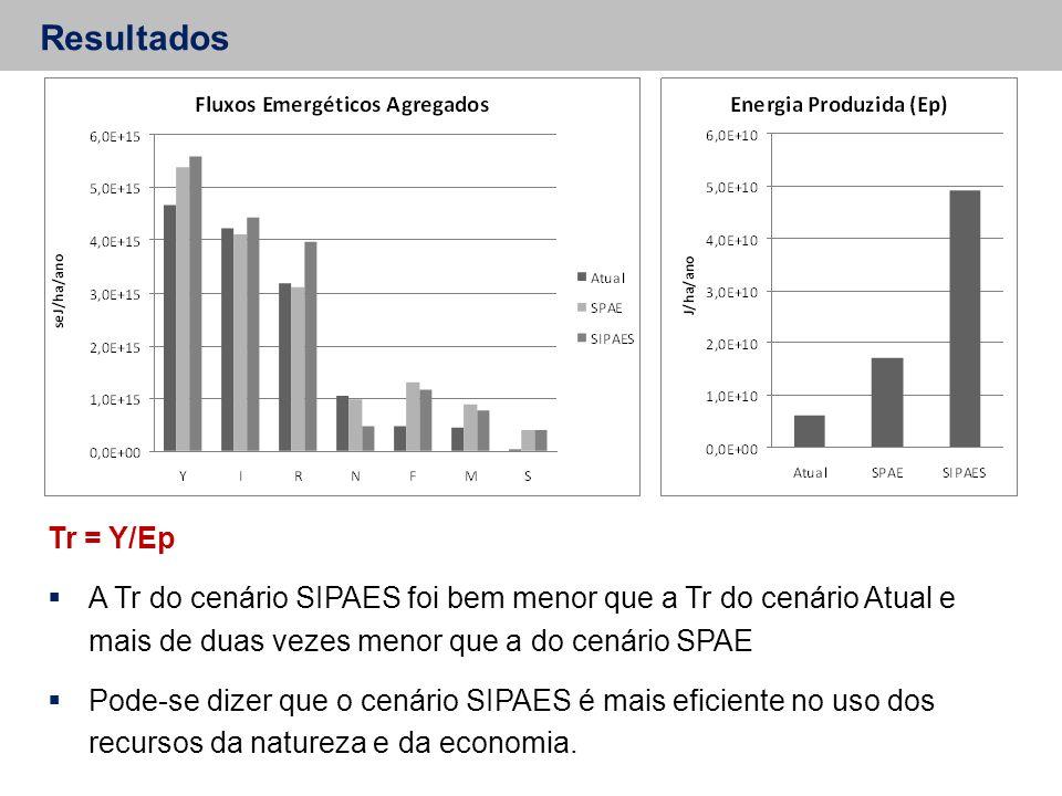 Resultados Tr = Y/Ep  A Tr do cenário SIPAES foi bem menor que a Tr do cenário Atual e mais de duas vezes menor que a do cenário SPAE  Pode-se dizer