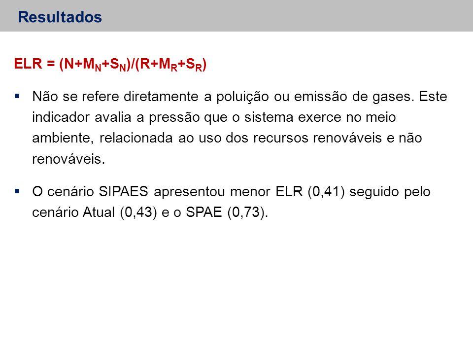 Resultados ELR = (N+M N +S N )/(R+M R +S R )  Não se refere diretamente a poluição ou emissão de gases. Este indicador avalia a pressão que o sistema