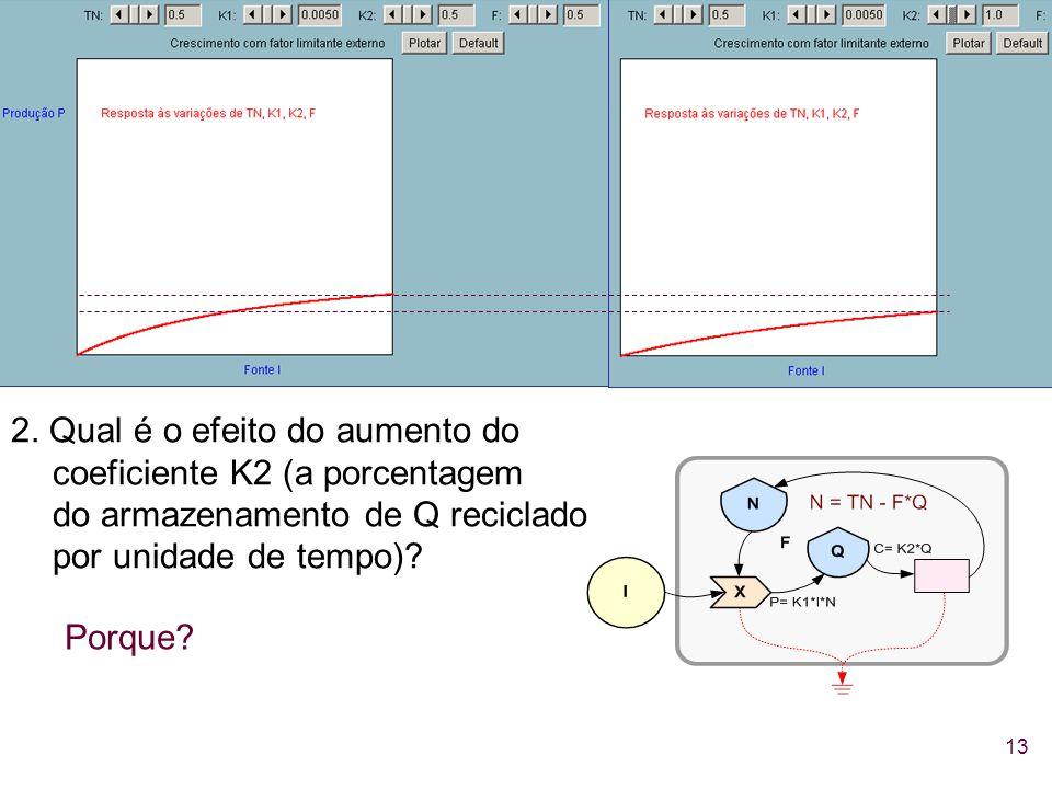 13 2. Qual é o efeito do aumento do coeficiente K2 (a porcentagem do armazenamento de Q reciclado por unidade de tempo)? Porque?