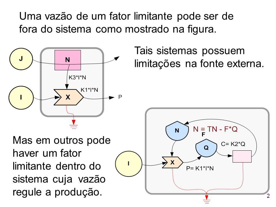 2 Uma vazão de um fator limitante pode ser de fora do sistema como mostrado na figura. Tais sistemas possuem limitações na fonte externa. Mas em outro