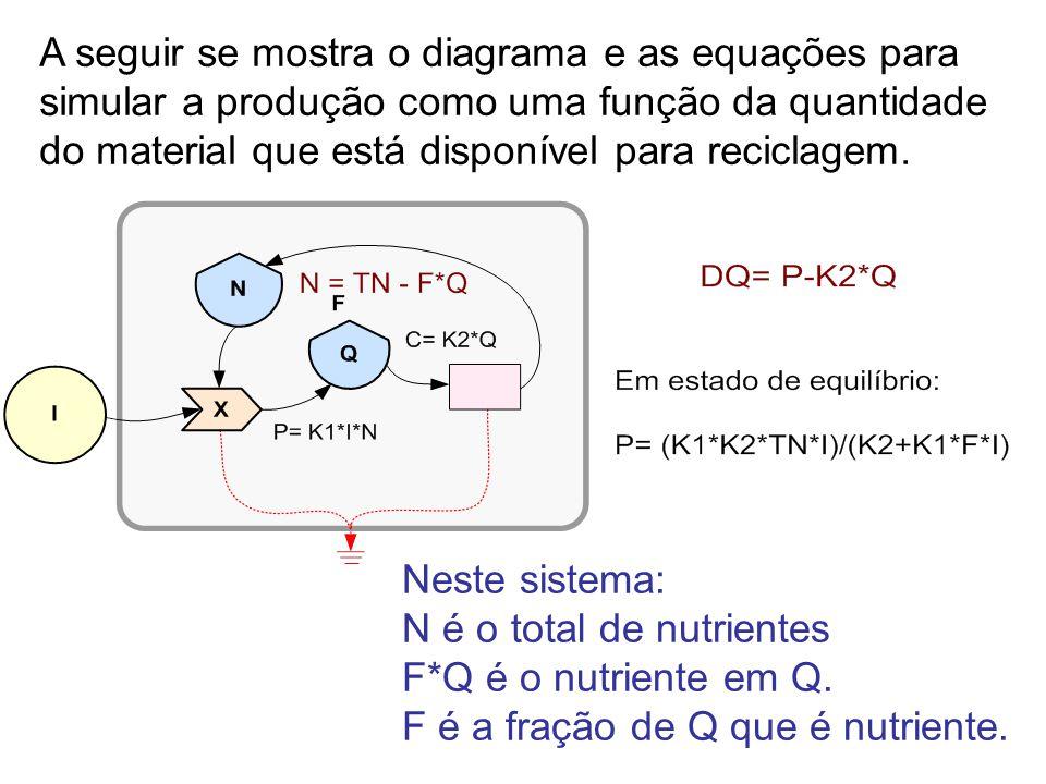 5 A seguir se mostra o diagrama e as equações para simular a produção como uma função da quantidade do material que está disponível para reciclagem.