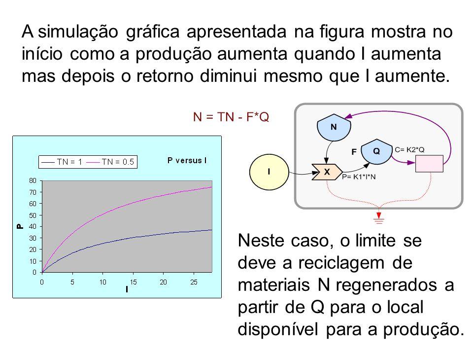 7 A simulação gráfica apresentada na figura mostra no início como a produção aumenta quando I aumenta mas depois o retorno diminui mesmo que I aumente.