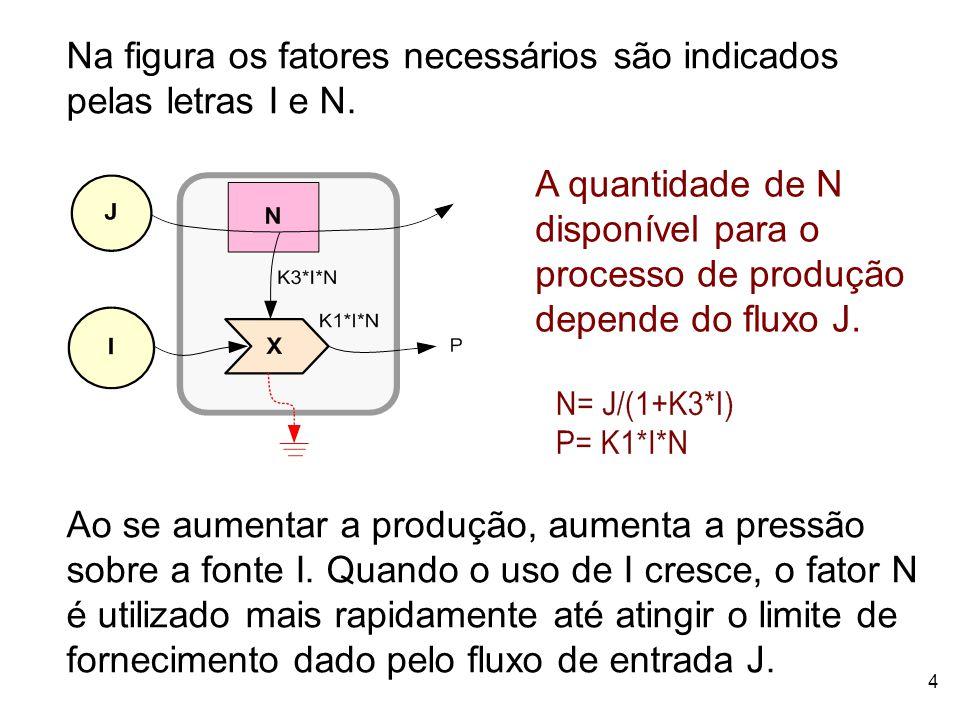 5 Nessa situação N passa a ser o fator que controla o processo de produção de P devido a que o fluxo de entrada J ser limitado.