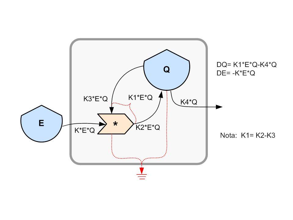 No diagrama (Figura II-3a) E é a fonte não renovável, o tronco de árvore.