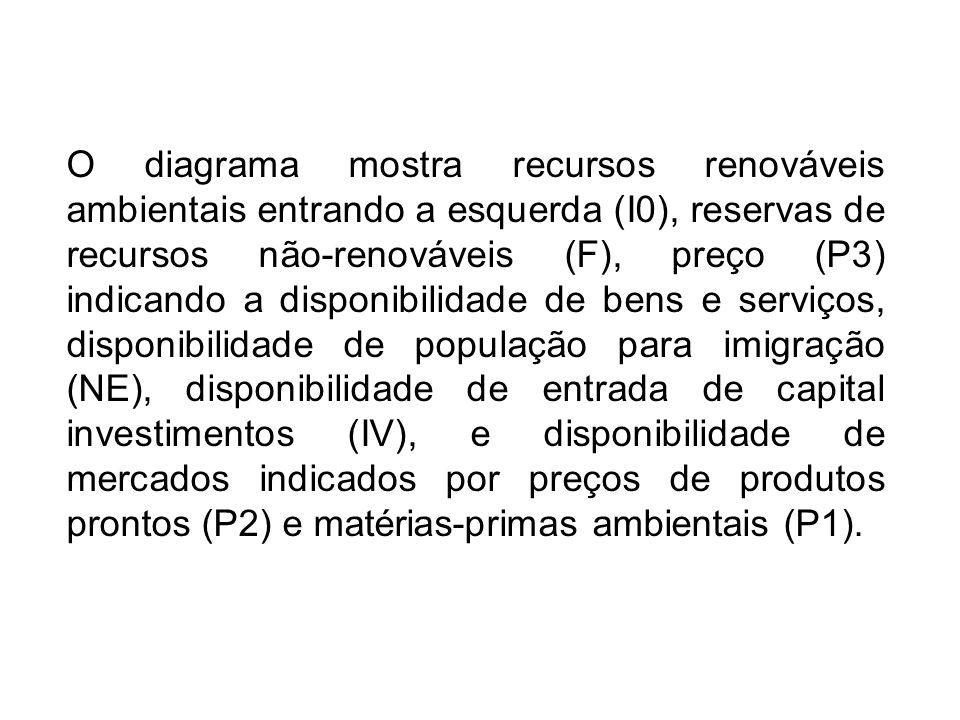 O diagrama mostra recursos renováveis ambientais entrando a esquerda (I0), reservas de recursos não-renováveis (F), preço (P3) indicando a disponibilidade de bens e serviços, disponibilidade de população para imigração (NE), disponibilidade de entrada de capital investimentos (IV), e disponibilidade de mercados indicados por preços de produtos prontos (P2) e matérias-primas ambientais (P1).