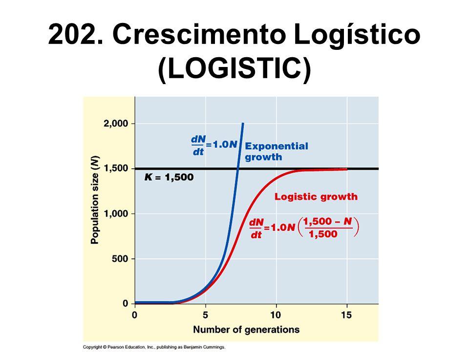 202. Crescimento Logístico (LOGISTIC)