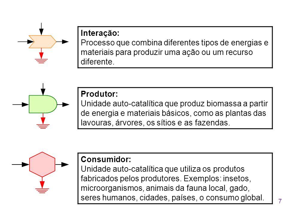 Interação: Processo que combina diferentes tipos de energias e materiais para produzir uma ação ou um recurso diferente. Consumidor: Unidade auto-cata