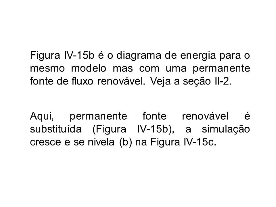 Figura IV-15b é o diagrama de energia para o mesmo modelo mas com uma permanente fonte de fluxo renovável. Veja a seção II-2. Aqui, permanente fonte r