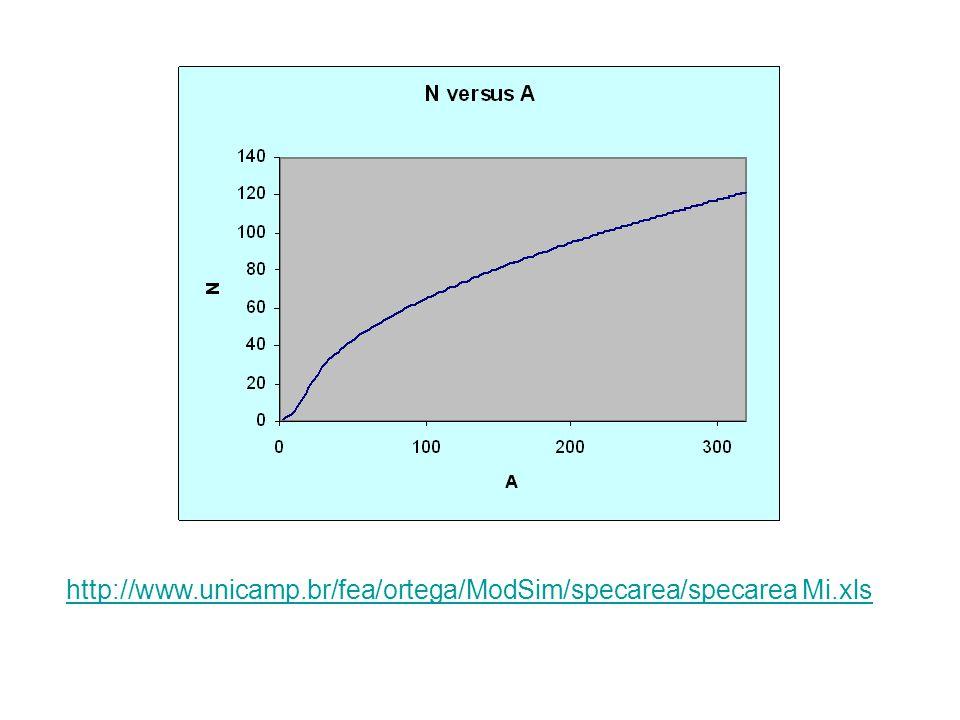 Então, ele plota o ponto, aumenta a área, reestabelece os tempos e N para 0 e estabelece N a sua capacidade de carregar novamente.