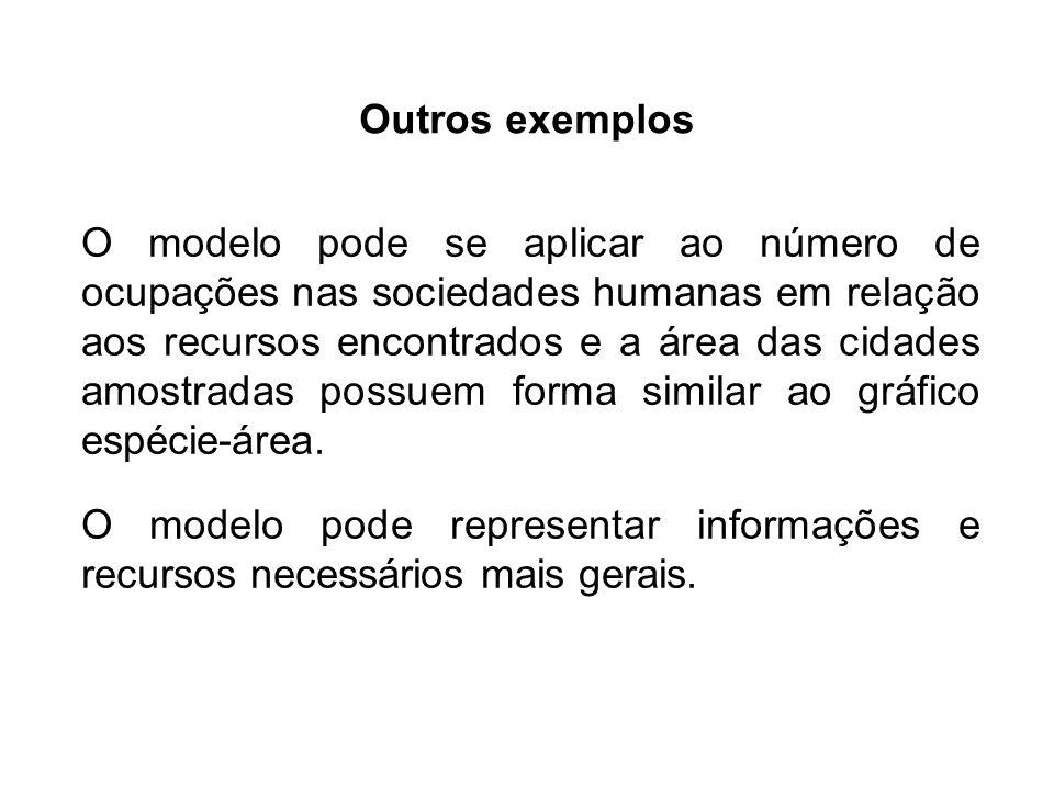 O modelo pode se aplicar ao número de ocupações nas sociedades humanas em relação aos recursos encontrados e a área das cidades amostradas possuem for