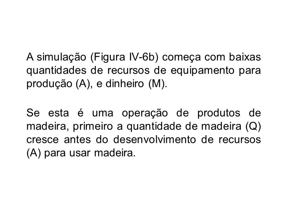 A simulação (Figura IV-6b) começa com baixas quantidades de recursos de equipamento para produção (A), e dinheiro (M).