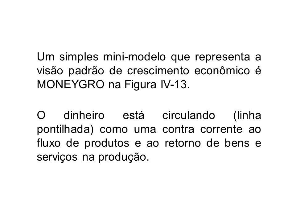 Um simples mini-modelo que representa a visão padrão de crescimento econômico é MONEYGRO na Figura IV-13.