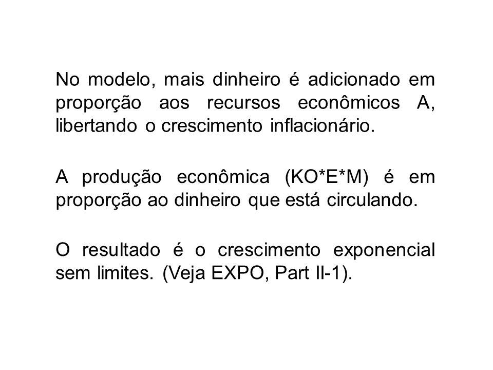 No modelo, mais dinheiro é adicionado em proporção aos recursos econômicos A, libertando o crescimento inflacionário.
