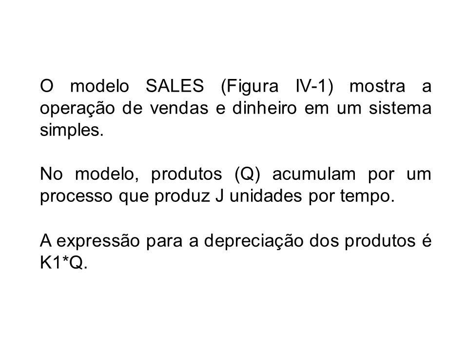 O modelo SALES (Figura IV-1) mostra a operação de vendas e dinheiro em um sistema simples. No modelo, produtos (Q) acumulam por um processo que produz
