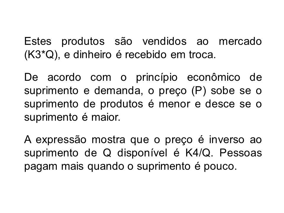 Estes produtos são vendidos ao mercado (K3*Q), e dinheiro é recebido em troca. A expressão mostra que o preço é inverso ao suprimento de Q disponível