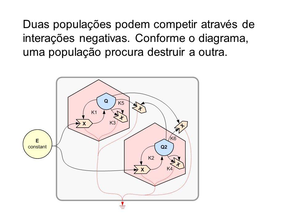 Duas populações podem competir através de interações negativas. Conforme o diagrama, uma população procura destruir a outra.