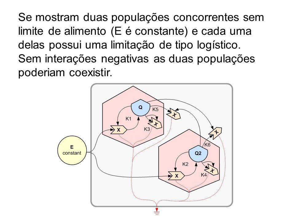 Se mostram duas populações concorrentes sem limite de alimento (E é constante) e cada uma delas possui uma limitação de tipo logístico. Sem interações
