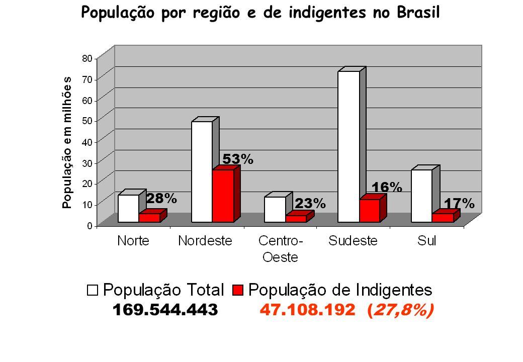 População por região e de indigentes no Brasil 28% 53% 23% 16% 17% 169.544.443 47.108.192 (27,8%)