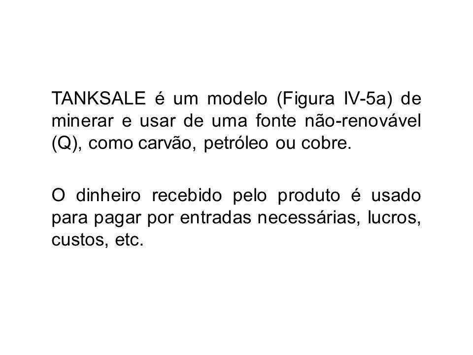 TANKSALE é um modelo (Figura IV-5a) de minerar e usar de uma fonte não-renovável (Q), como carvão, petróleo ou cobre.