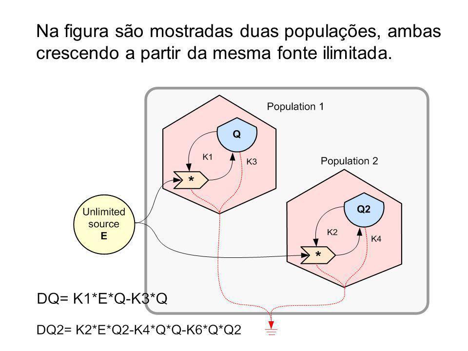 Na figura são mostradas duas populações, ambas crescendo a partir da mesma fonte ilimitada.
