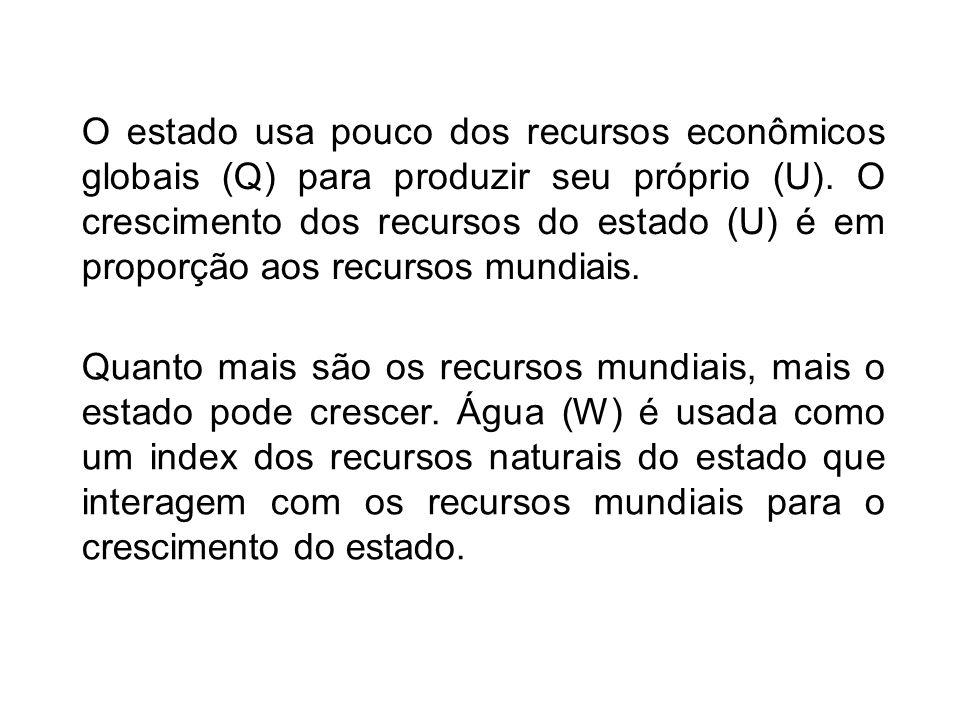 O estado usa pouco dos recursos econômicos globais (Q) para produzir seu próprio (U).
