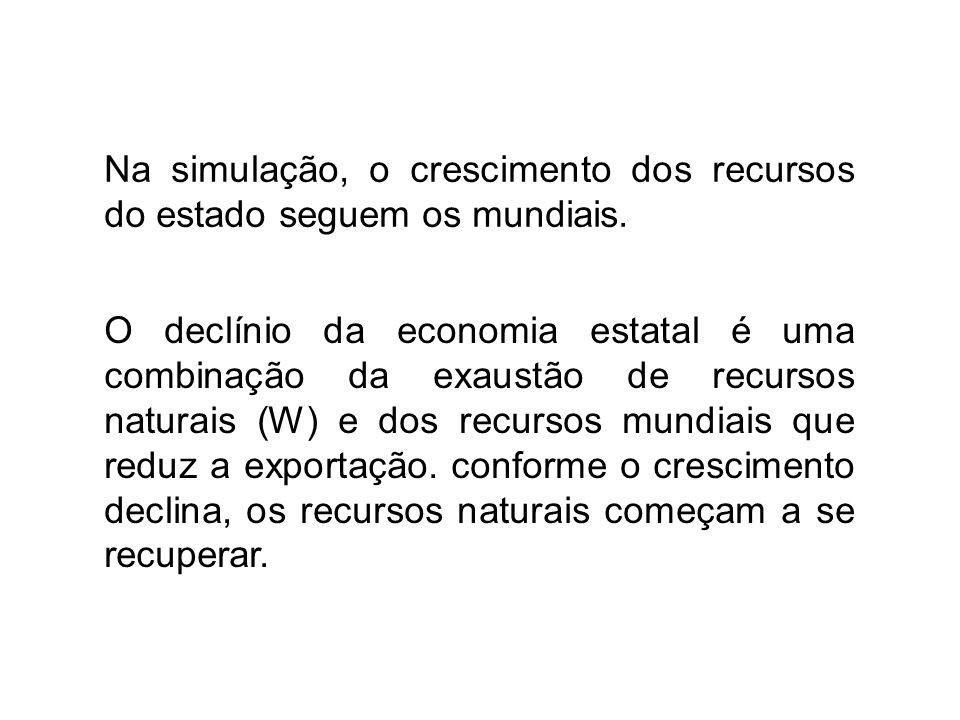 Na simulação, o crescimento dos recursos do estado seguem os mundiais.