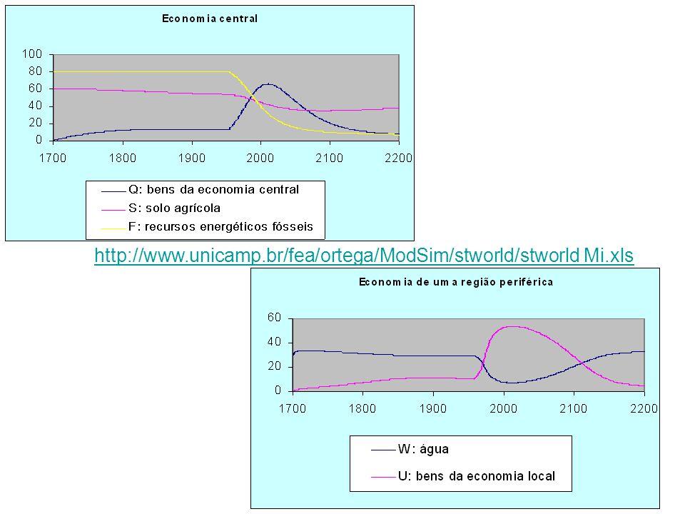 No gráfico mais alto tem curvas para os recursos ambientais mundiais (S), recursos econômicos mundiais (Q) e a introdução de combustíveis fósseis (F).