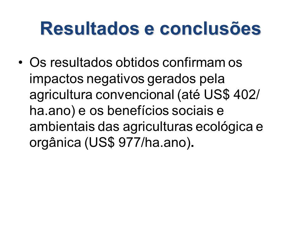 Resultados e conclusões Os resultados obtidos confirmam os impactos negativos gerados pela agricultura convencional (até US$ 402/ ha.ano) e os benefíc