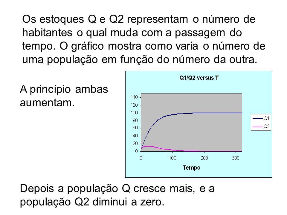 Os estoques Q e Q2 representam o número de habitantes o qual muda com a passagem do tempo. O gráfico mostra como varia o número de uma população em fu