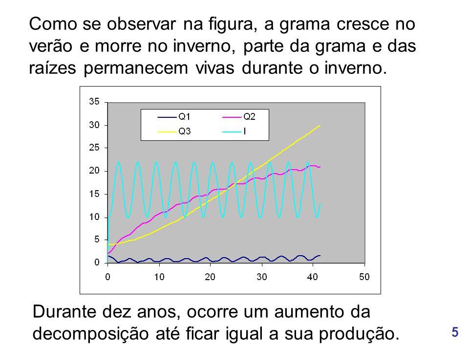 6 http://www.unicamp.br/fea/ortega/ModSim/prairie/turfeira Mi.xls