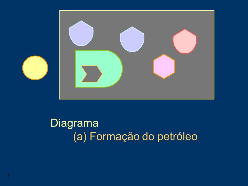 1 Consumidor Diagrama (a) Formação do petróleo