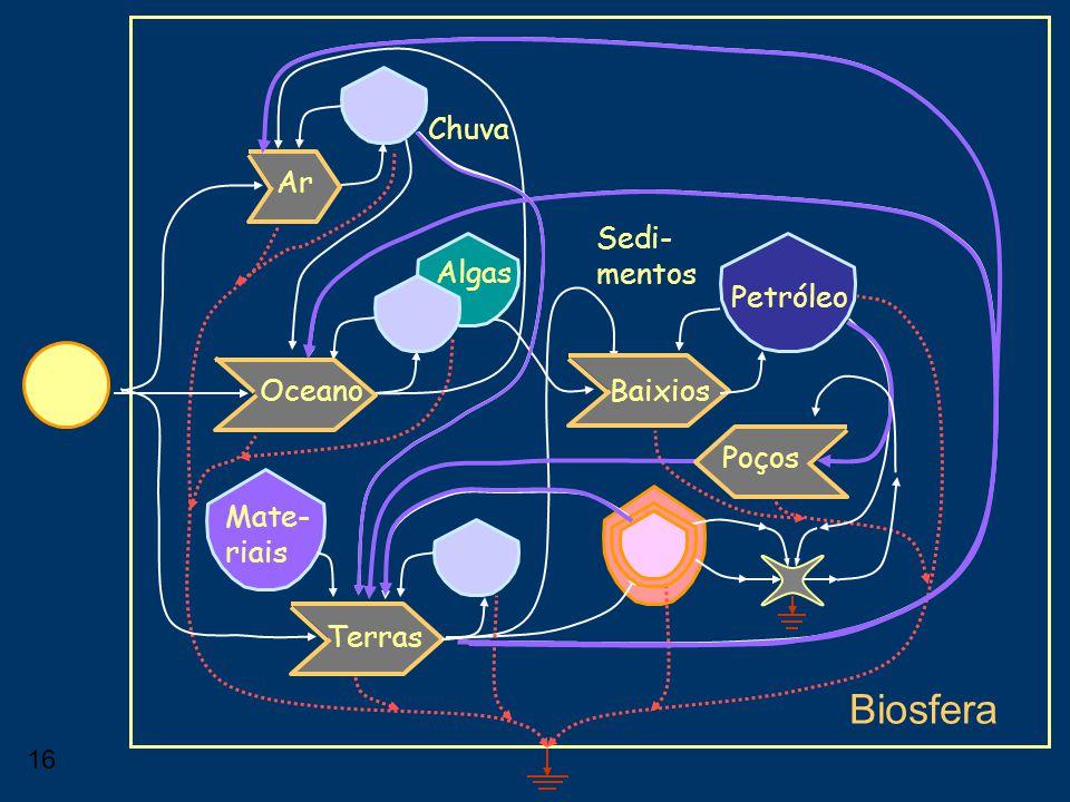 15 Biosfera Ar Oceano Terras Baixios Mate- riais Algas Petróleo Sedi- mentos Poços Chuva