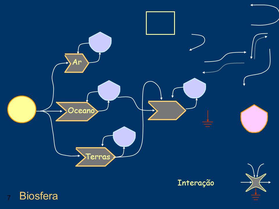17 Biosfera Ar e Oceano Terras Mate- riais Petróleo Biomassa Biodiversidade Solo, Água Gases Óxidos Ácidos Indústria Estoques atmosféricos Chuva Animais superiores