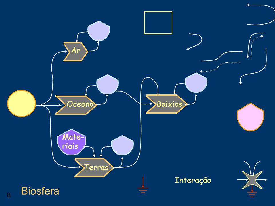 8 Interação Biosfera Ar Oceano Terras Baixios Mate- riais