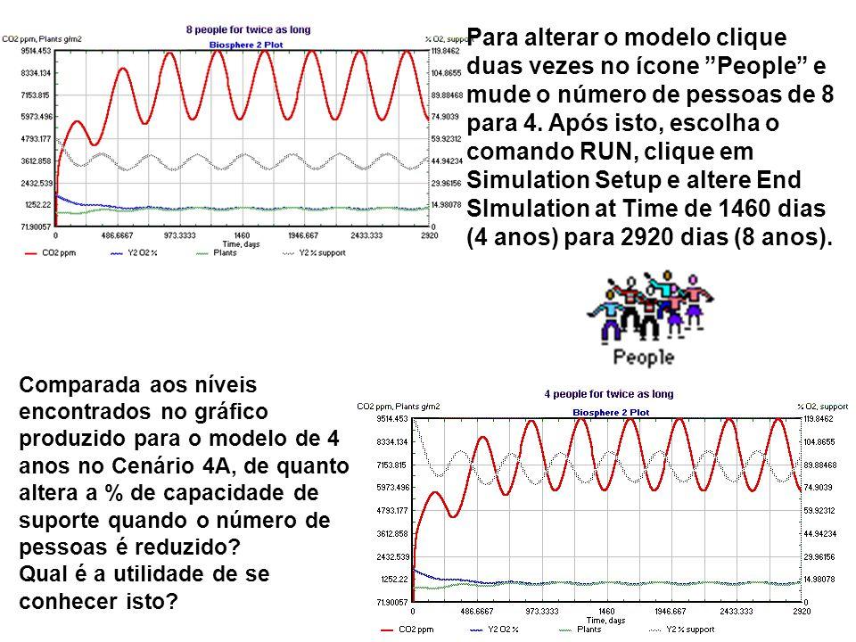 Comparada aos níveis encontrados no gráfico produzido para o modelo de 4 anos no Cenário 4A, de quanto altera a % de capacidade de suporte quando o número de pessoas é reduzido.