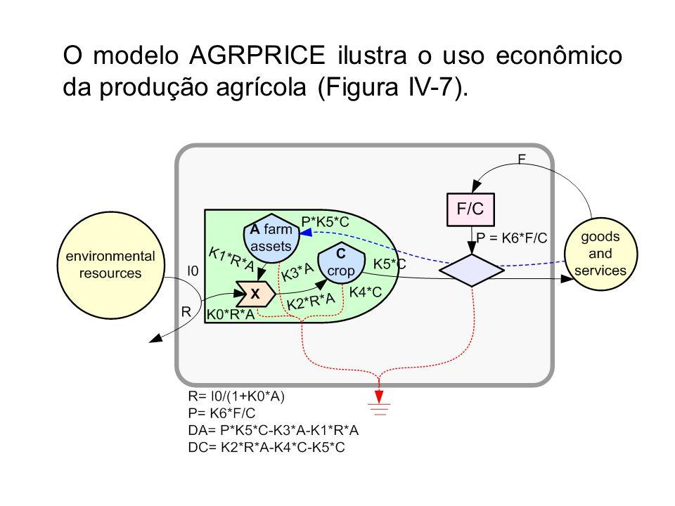 O modelo AGRPRICE ilustra o uso econômico da produção agrícola (Figura IV-7).