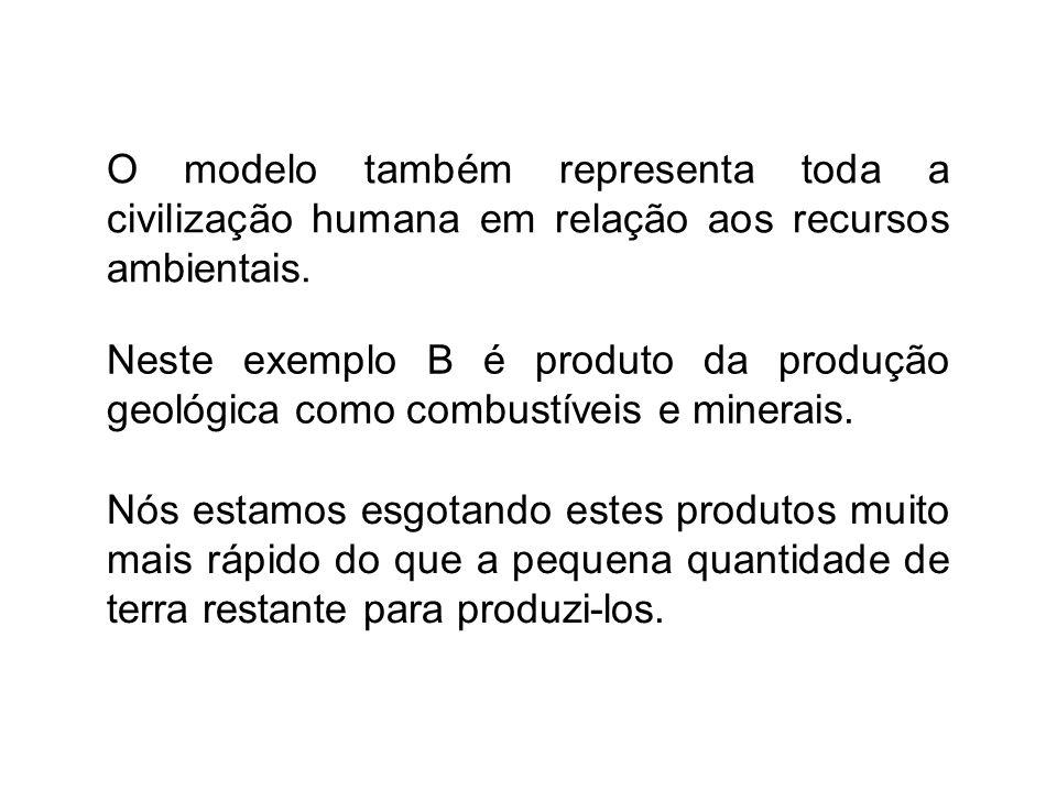 O modelo também representa toda a civilização humana em relação aos recursos ambientais.