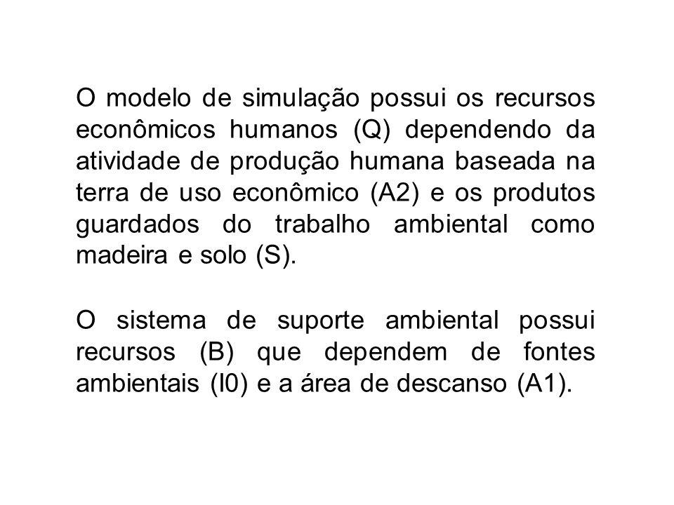 O modelo de simulação possui os recursos econômicos humanos (Q) dependendo da atividade de produção humana baseada na terra de uso econômico (A2) e os produtos guardados do trabalho ambiental como madeira e solo (S).