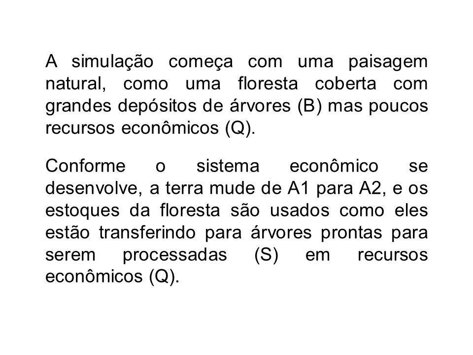 A simulação começa com uma paisagem natural, como uma floresta coberta com grandes depósitos de árvores (B) mas poucos recursos econômicos (Q).