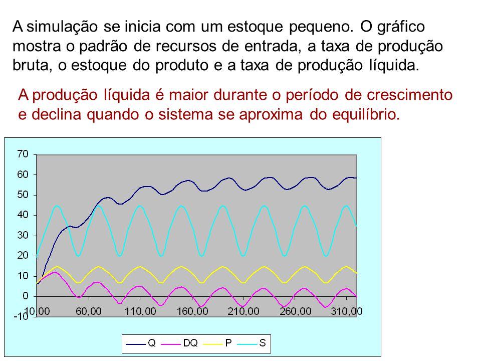 A simulação se inicia com um estoque pequeno. O gráfico mostra o padrão de recursos de entrada, a taxa de produção bruta, o estoque do produto e a tax