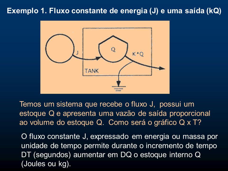 Exemplo 1. Fluxo constante de energia (J) e uma saída (kQ) Temos um sistema que recebe o fluxo J, possui um estoque Q e apresenta uma vazão de saída p