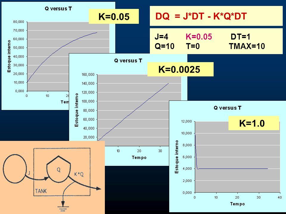 K=0.05 K=0.0025 K=1.0 DQ = J*DT - K*Q*DT J=4 Q=10 K=0.05 T=0 DT=1 TMAX=10