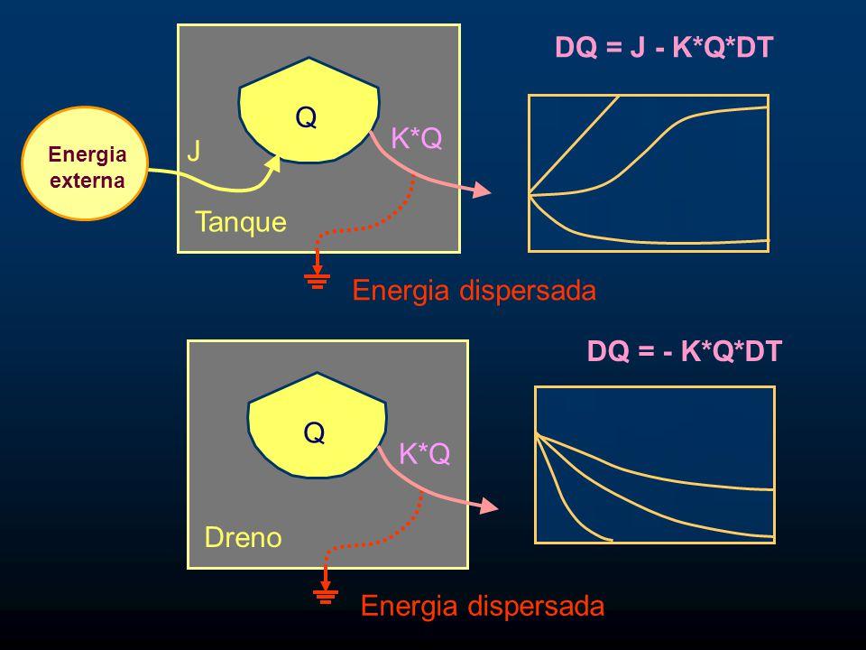 Q Tanque Energia externa K*Q Energia dispersada J Q Dreno K*Q Energia dispersada DQ = J - K*Q*DT DQ = - K*Q*DT