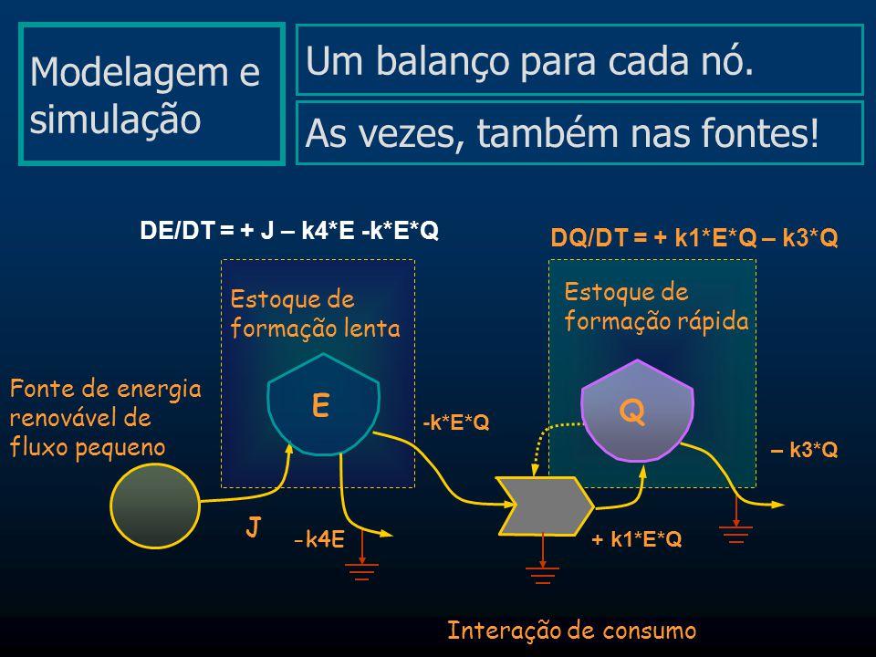 Modelagem e simulação Fonte de energia renovável de fluxo pequeno Interação de consumo Estoque de formação lenta Q E DE/DT = + J – k4*E -k*E*Q DQ/DT =