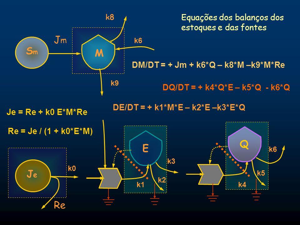 Equações dos balanços dos estoques e das fontes Q E JeJe DQ/DT = + k4*Q*E – k5*Q - k6*Q k8 k6 k0 M SmSm JmJm Re Re = Je / (1 + k0*E*M) Je = Re + k0 E*
