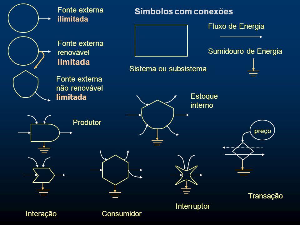 Fluxo de Energia Produtor Fonte externa ilimitada Estoque interno Transação preço Sumidouro de Energia Fonte externa não renovável limitada Consumidor