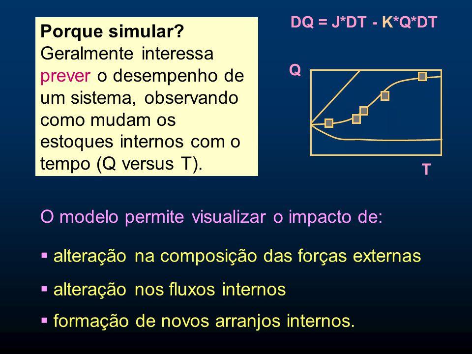 Porque simular? Geralmente interessa prever o desempenho de um sistema, observando como mudam os estoques internos com o tempo (Q versus T). O modelo