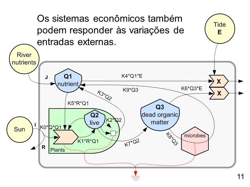 11 Os sistemas econômicos também podem responder às variações de entradas externas.