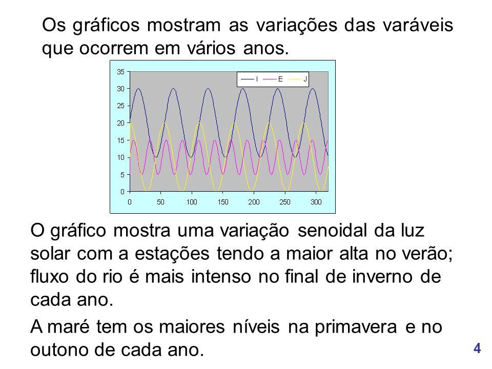 4 Os gráficos mostram as variações das varáveis que ocorrem em vários anos.
